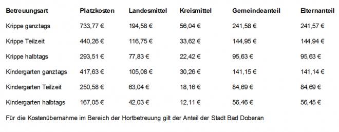 Kinderbetreuungskosten 2014